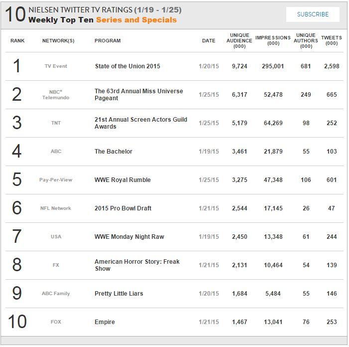 Nielsen Twitter TV Ratings Jan 19 to 25 2015