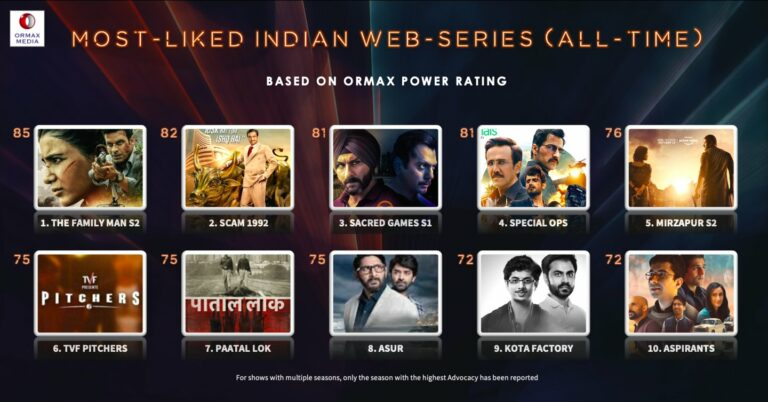 The Family Man S2 – The Most Liked Indian Web Series Of All Time As Per Ormax Power Rating!